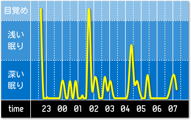 自分の睡眠サイクル